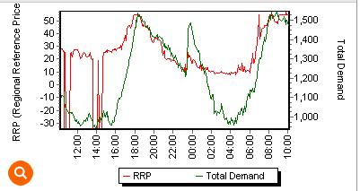 SA RRP vs total demand