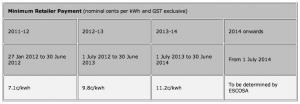 SA Solar Feed-in Tariff minimum retailer payment rates to 2014
