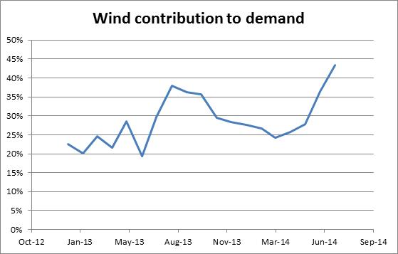 SA Wind contribution to demand