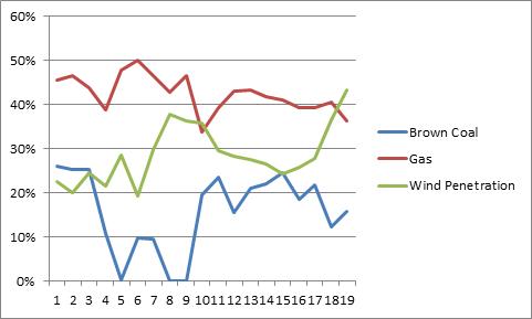 SA contribution breakdown