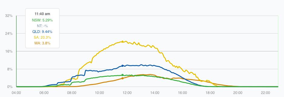 SA solar: Tues 23 Sept 2014