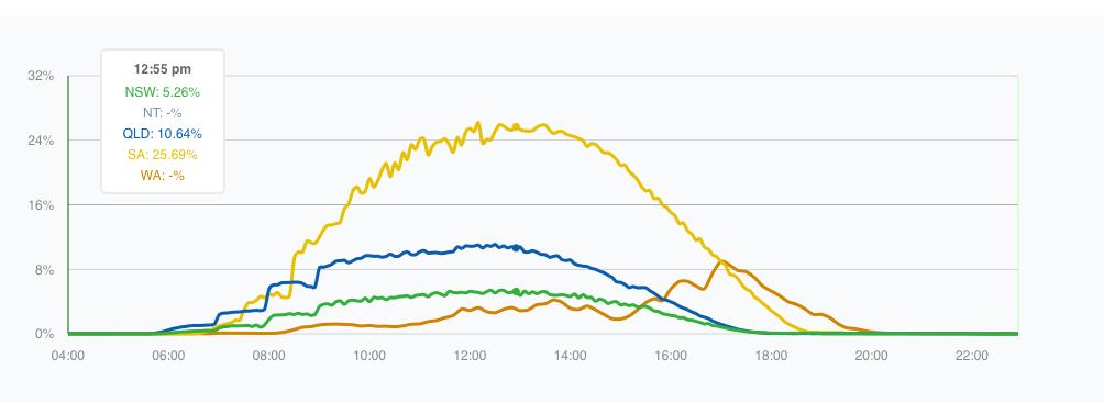 SA solar: Sat Sept 27 2014