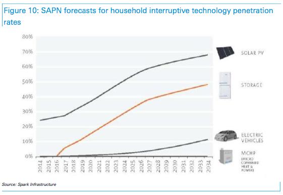 SAPN forecasts