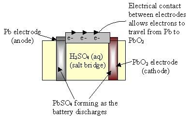 SAPS-battery