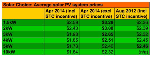 SC Average Solar System Prices