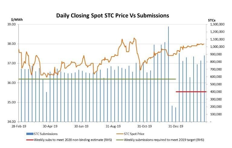 STC Price History Chart vs submissions line and bar graph