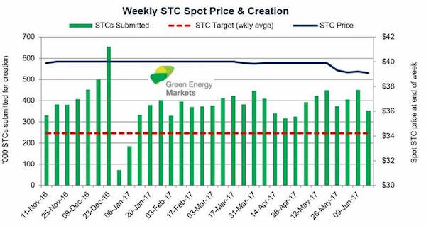 STC prices are falling: What you need to know - Solar Choice
