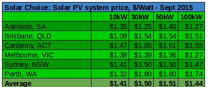 Sept 2015 commercial per watt pricing