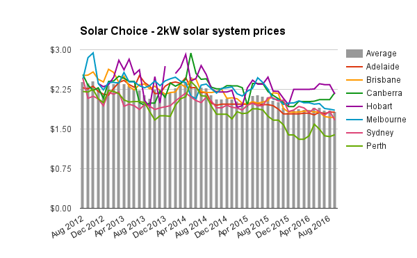 sept-2016-2kw-solar-system-prices