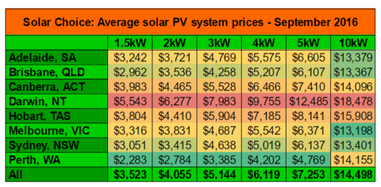 september-2016-average-solar-system-prices-residential