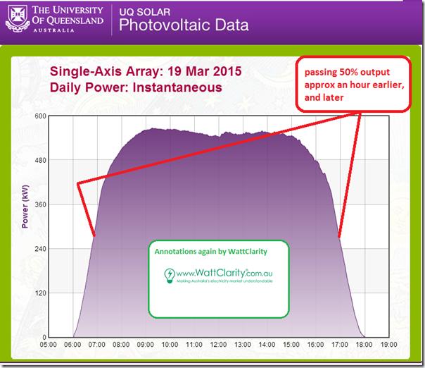 Single-axis array