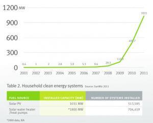 Small-scale solar PV cumulative installed capacity