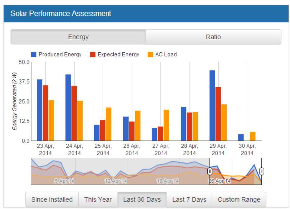 Solar Analytics chart