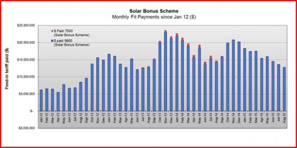 Solar Bonus Scheme homes