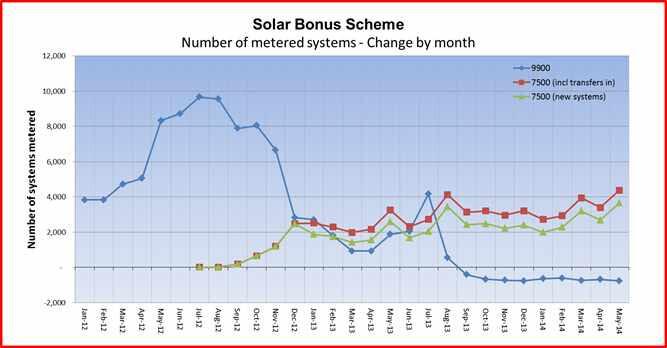 Solar Bonus Scheme