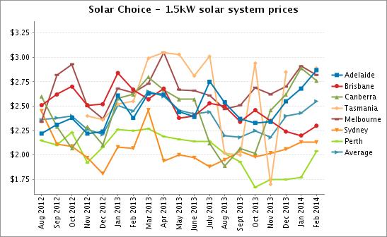 Solar Choice 1-5kW Solar PV system prices Feb 2014