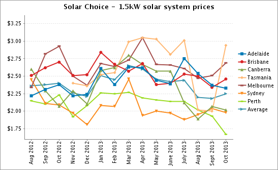 Solar Choice 1.5kW solar PV system prices Oct 2013