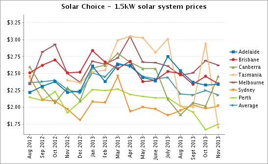 1.5kW solar PV system prices Nov 2013