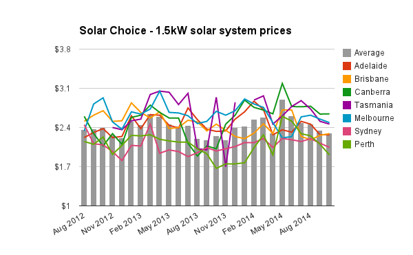 Solar Choice 1.5kW solar pv system prices Oct 2014