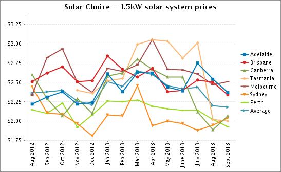 Solar Choice 1-5kW solar system prices Sept 2013