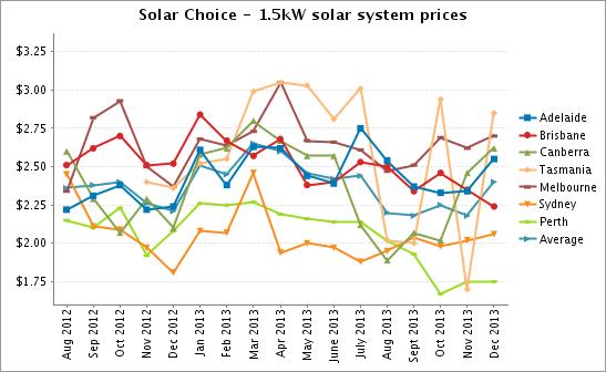 Solar Choice 1.5kW Solar PV Sytem Prices Dec 2013