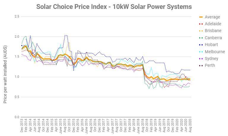 Solar Choice - 10kW Solar panel system price graph history
