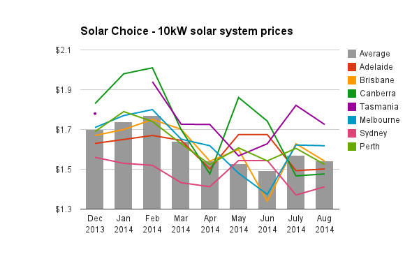 Solar Choice 10kW solar pv system prices historic August 2014