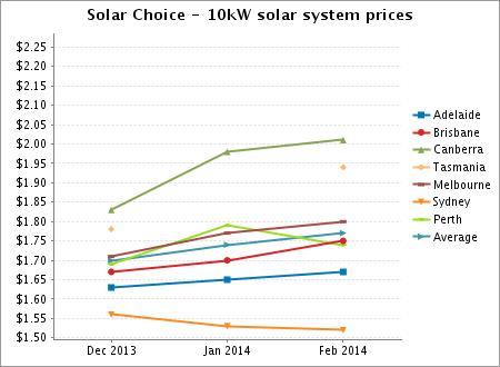 Solar Choice 10kW solar system prices Feb 2014