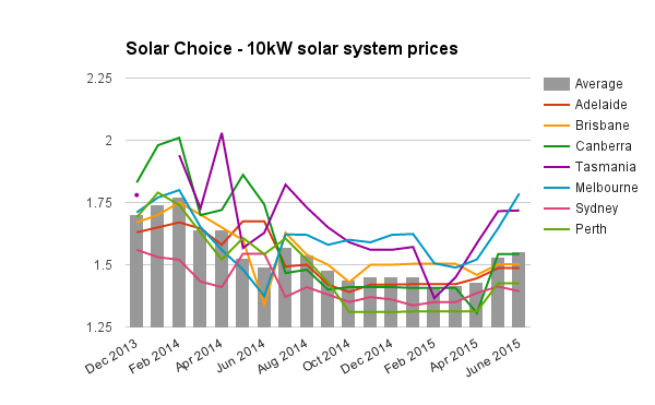 Solar Choice 10kW solar system prices June 2015