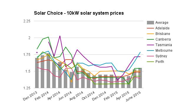 Average Australian Solar System Size Up To 5kw Sunwiz