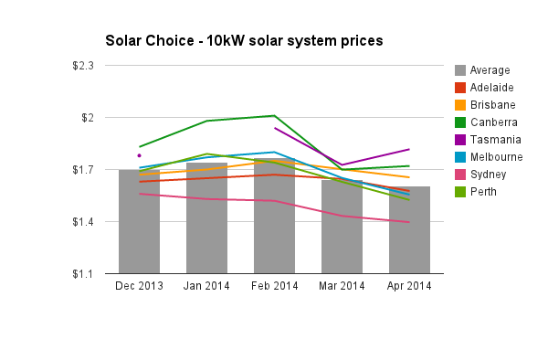 Solar Choice 10kW solar system prices historic