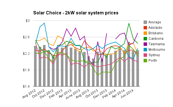 Solar Choice 2kW Solar System Prices July 2014