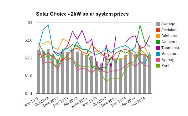 Solar Pv Price Index July 2014 Solar Choice
