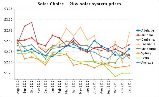 Solar Choice 2kW solar PV system prices Dec 2013