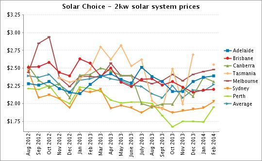 Solar Choice 2kW solar PV system prices Feb 2014
