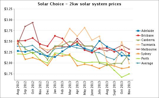 2kW solar PV system prices Nov 2013