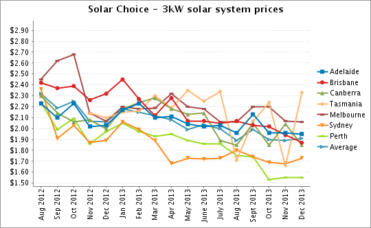 Solar Choice 3kW Solar PV System Prices Dec 2013