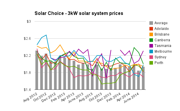 Solar Choice 3kW Solar System Prices July 2014