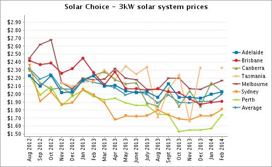 Solar Choice 3kW solar system prices Feb 2014