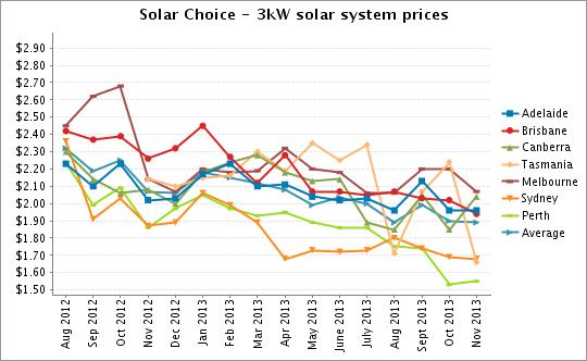 3kW solar PV system prices Nov 2013