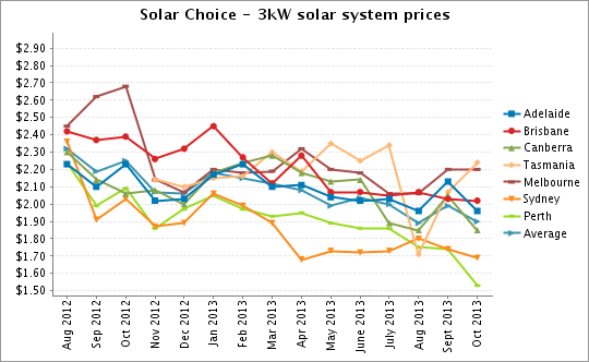 Solar Choice Solar Pv Installation Prices For Oct 2013