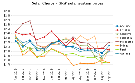 Solar Choice 3kW solar system prices Sept 2013