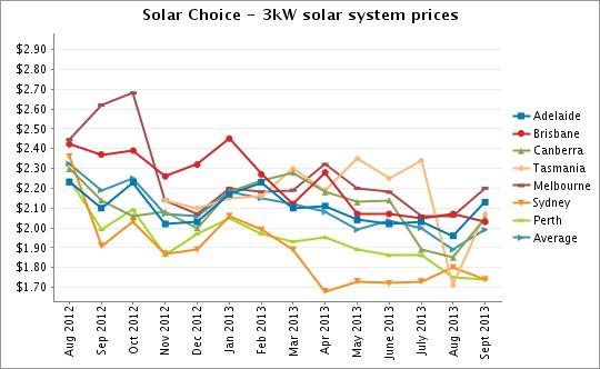 Solar Choice 3kW solar system prices Sept 2013