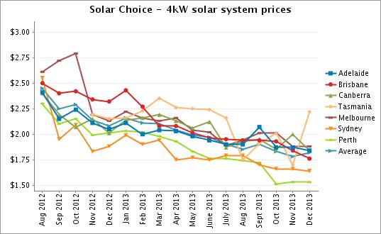 Solar Choice 4kW Solar PV Sytem Prices Dec 2013