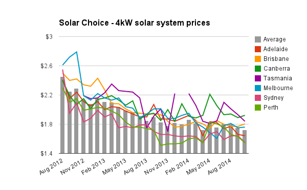 Solar Choice 4kW solar pv system prices Oct 2014
