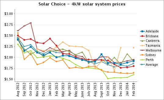 Solar Choice 4kW solar system prices Feb 2014