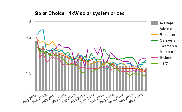 Solar Choice 4kW solar system prices June 2015