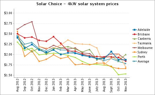 4kW solar system prices Nov 2013