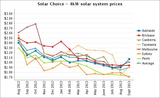 Solar Pv Price Index September 2013 Solar Choice