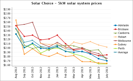 solar systems prices - photo #5
